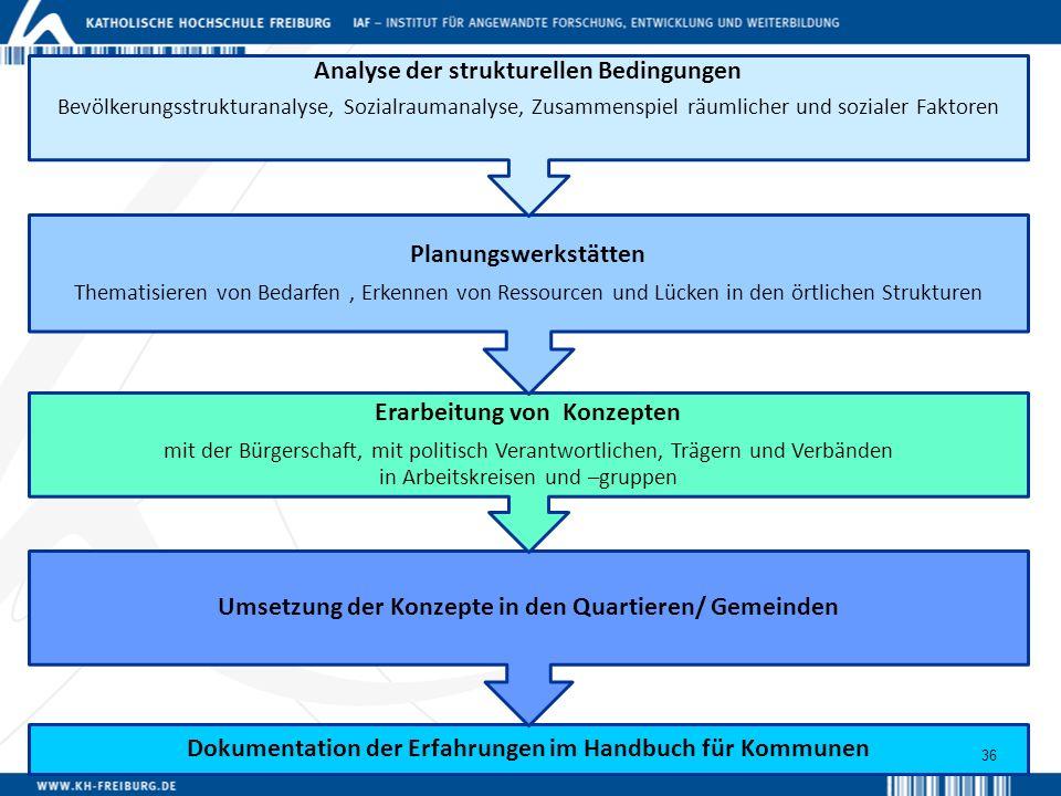 Dokumentation der Erfahrungen im Handbuch für Kommunen Umsetzung der Konzepte in den Quartieren/ Gemeinden Erarbeitung von Konzepten mit der Bürgersch