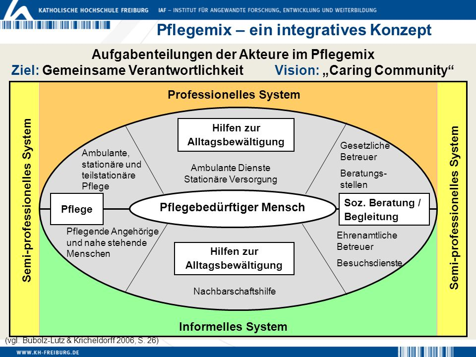 Aufgabenteilungen der Akteure im Pflegemix Ziel: Gemeinsame Verantwortlichkeit Vision: Caring Community Pflegebedürftiger Mensch Hilfen zur Alltagsbew