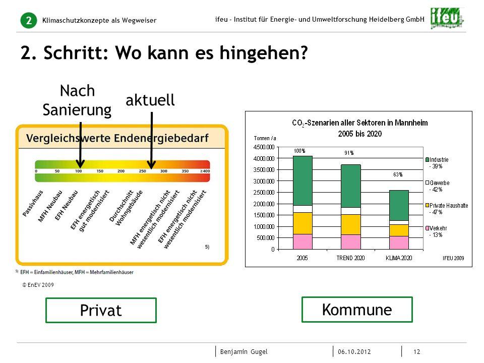 12 06.10.2012 Benjamin Gugel ifeu - Institut für Energie- und Umweltforschung Heidelberg GmbH 2. Schritt: Wo kann es hingehen? Klimaschutzkonzepte als