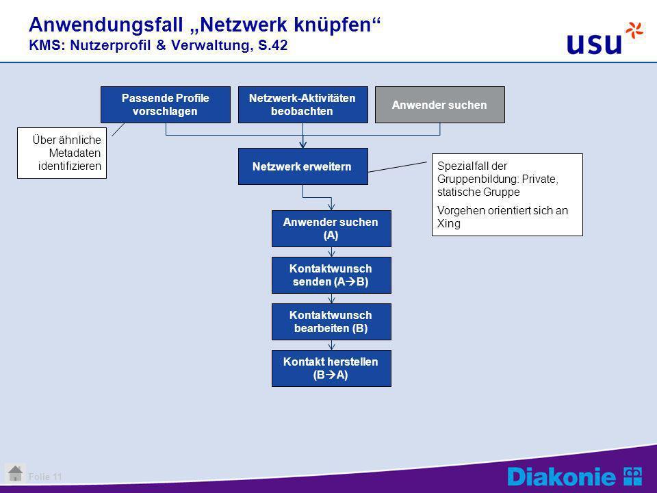 Folie 11 Über ähnliche Metadaten identifizieren Anwendungsfall Netzwerk knüpfen KMS: Nutzerprofil & Verwaltung, S.42 Anwender suchen (A) Kontaktwunsch