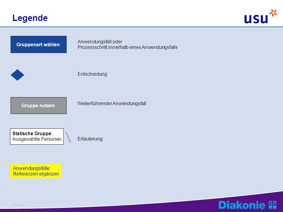 Folie 14 Anwendungsfall Content erstellen + bearbeiten KMS: Inhalte im Wissensportal, S.9 Content erstellen Erfolgt typischerweise auf lokalem PC.