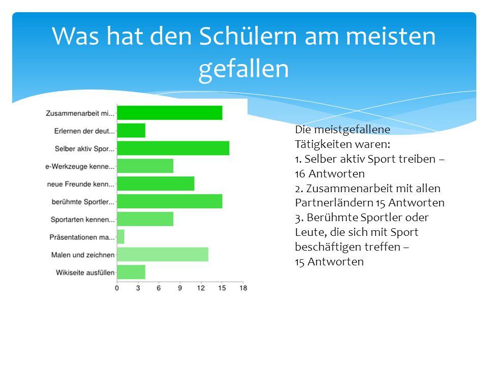 Was hat den Schülern am meisten gefallen Die meistgefallene Tätigkeiten waren: 1. Selber aktiv Sport treiben – 16 Antworten 2. Zusammenarbeit mit alle