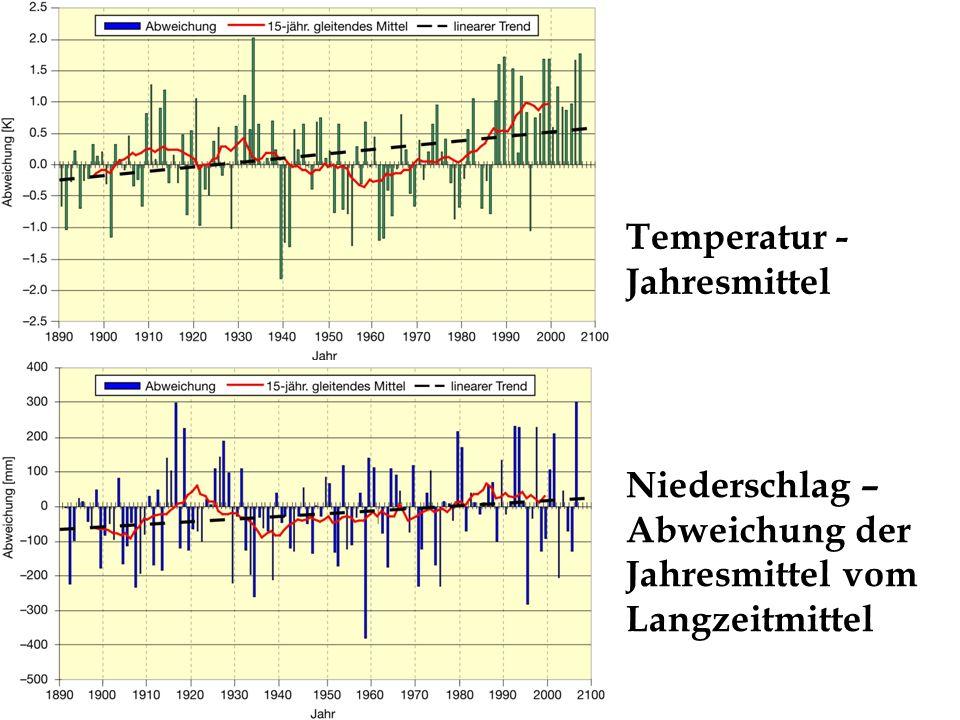 Temperatur - Jahresmittel Niederschlag – Abweichung der Jahresmittel vom Langzeitmittel