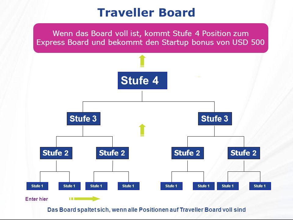 Traveller Board Wenn das Board voll ist, kommt Stufe 4 Position zum Express Board und bekommt den Startup bonus von USD 500 Stufe 4 Stufe 2 Stufe 3 Stufe 1 Stufe 2 Stufe 3 Stufe 1 Das Board spaltet sich, wenn alle Positionen auf Traveller Board voll sind Enter hier