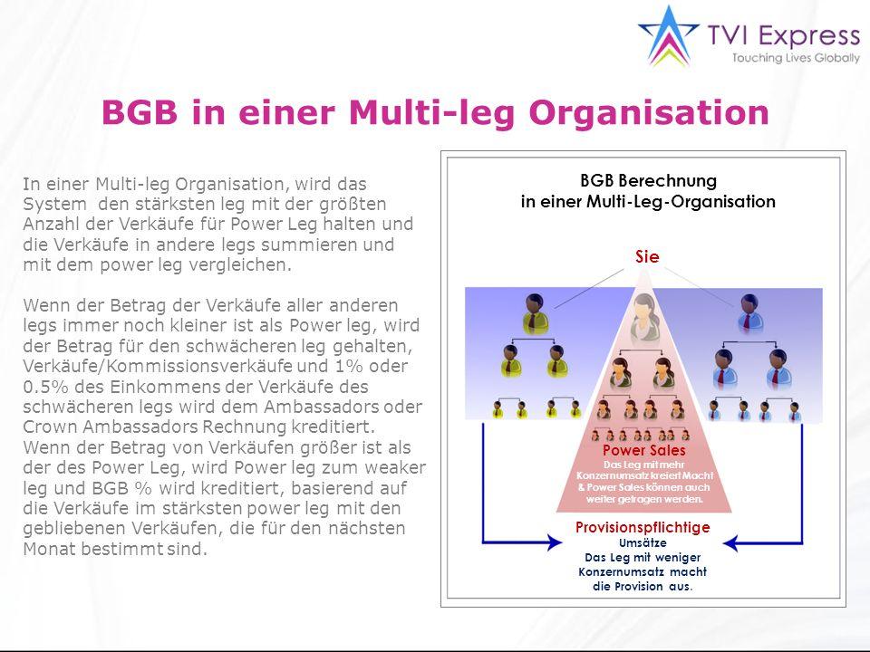 3 BGB in einer Multi-leg Organisation In einer Multi-leg Organisation, wird das System den stärksten leg mit der größten Anzahl der Verkäufe für Power Leg halten und die Verkäufe in andere legs summieren und mit dem power leg vergleichen.