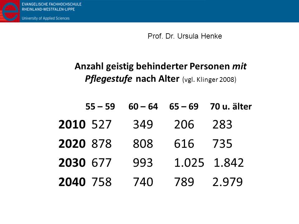 Anzahl geistig behinderter Personen mit Pflegestufe nach Alter (vgl. Klinger 2008) 55 – 59 60 – 64 65 – 69 70 u. älter 2010 527 349 206 283 2020 878 8