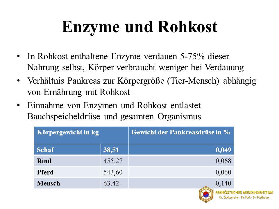 Enzyme und Rohkost In Rohkost enthaltene Enzyme verdauen 5-75% dieser Nahrung selbst, Körper verbraucht weniger bei Verdauung Verhältnis Pankreas zur