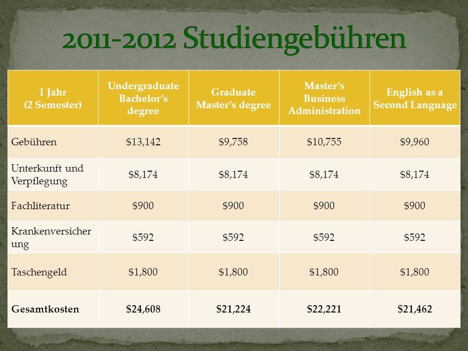 1 Jahr (2 Semester) Undergraduate Bachelors degree Graduate Masters degree Masters Business Administration English as a Second Language Gebühren$13,142$9,758$10,755$9,960 Unterkunft und Verpflegung $8,174 Fachliteratur$900 Krankenversicher ung $592 Taschengeld$1,800 Gesamtkosten$24,608$21,224$22,221$21,462