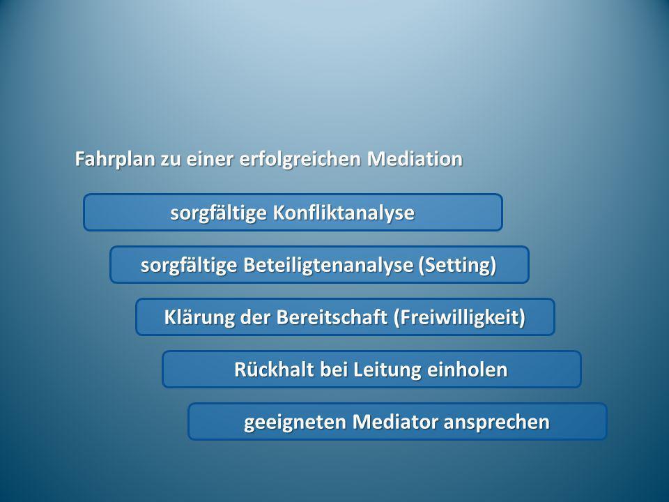 Fahrplan zu einer erfolgreichen Mediation sorgfältige Konfliktanalyse sorgfältige Beteiligtenanalyse (Setting) Klärung der Bereitschaft (Freiwilligkei