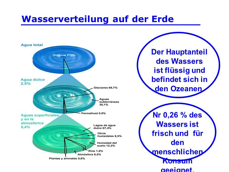 Der Hauptanteil des Wassers ist flüssig und befindet sich in den Ozeanen. Nr 0,26 % des Wassers ist frisch und für den menschlichen Konsum geeignet. W