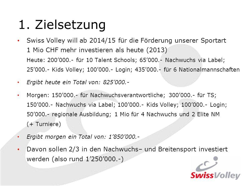 1. Zielsetzung Swiss Volley will ab 2014/15 für die Förderung unserer Sportart 1 Mio CHF mehr investieren als heute (2013) Heute: 200000.- für 10 Tale
