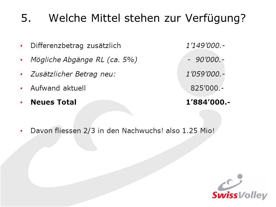 5.Welche Mittel stehen zur Verfügung. Differenzbetrag zusätzlich 1149000.- Mögliche Abgänge RL (ca.