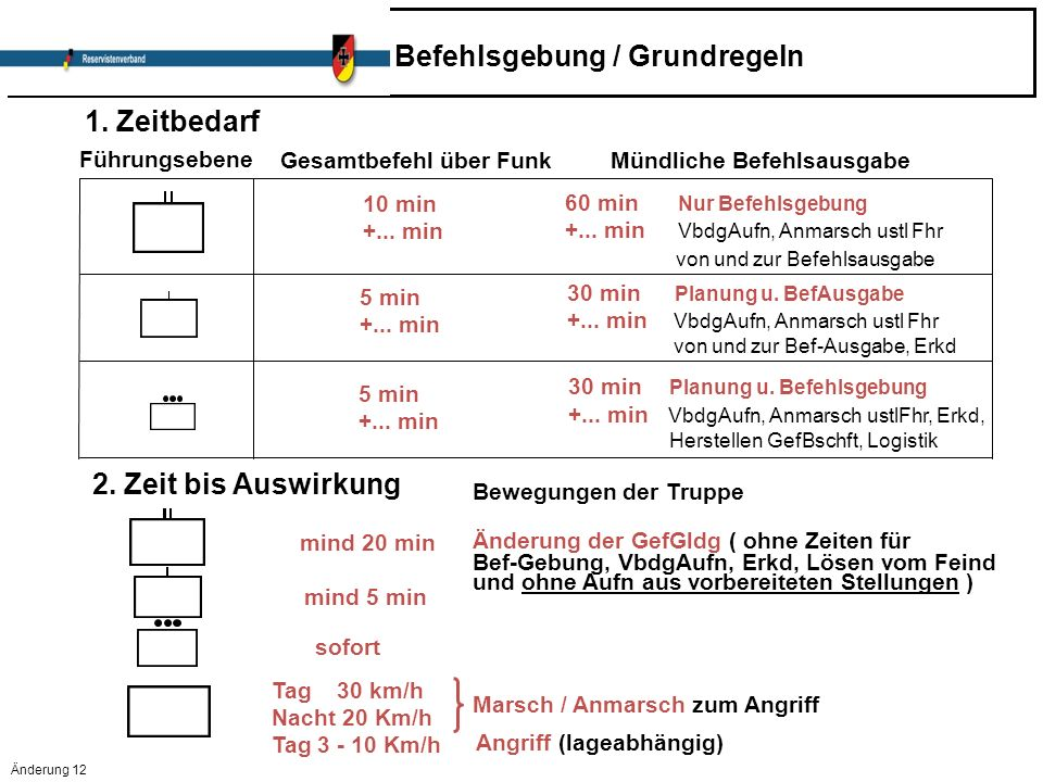 Änderung 12 Befehlsgebung / Grundregeln Kap 3.4.2.4. Folie 1 1. Zeitbedarf Führungsebene Gesamtbefehl über Funk Mündliche Befehlsausgabe 10 min +... m