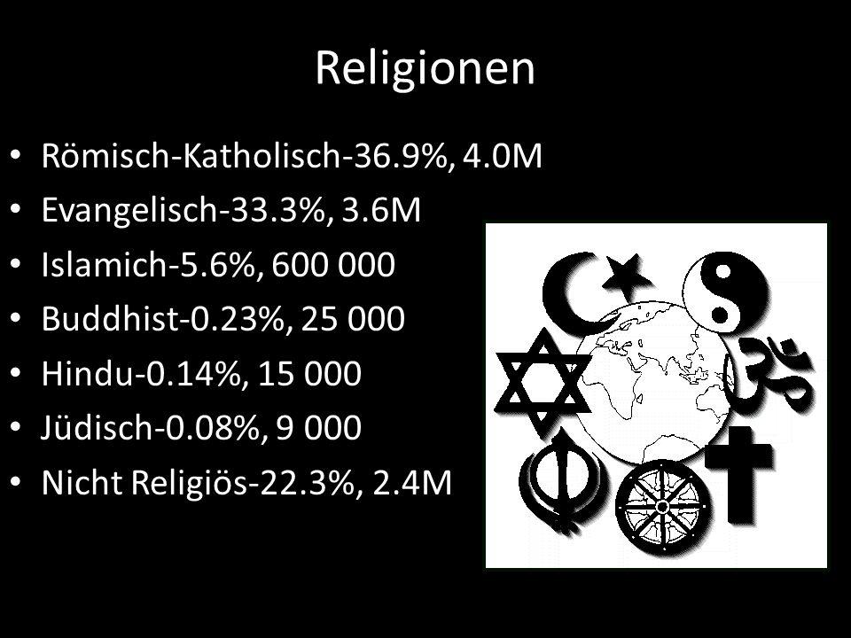 Religionen Römisch-Katholisch-36.9%, 4.0M Evangelisch-33.3%, 3.6M Islamich-5.6%, 600 000 Buddhist-0.23%, 25 000 Hindu-0.14%, 15 000 Jüdisch-0.08%, 9 0