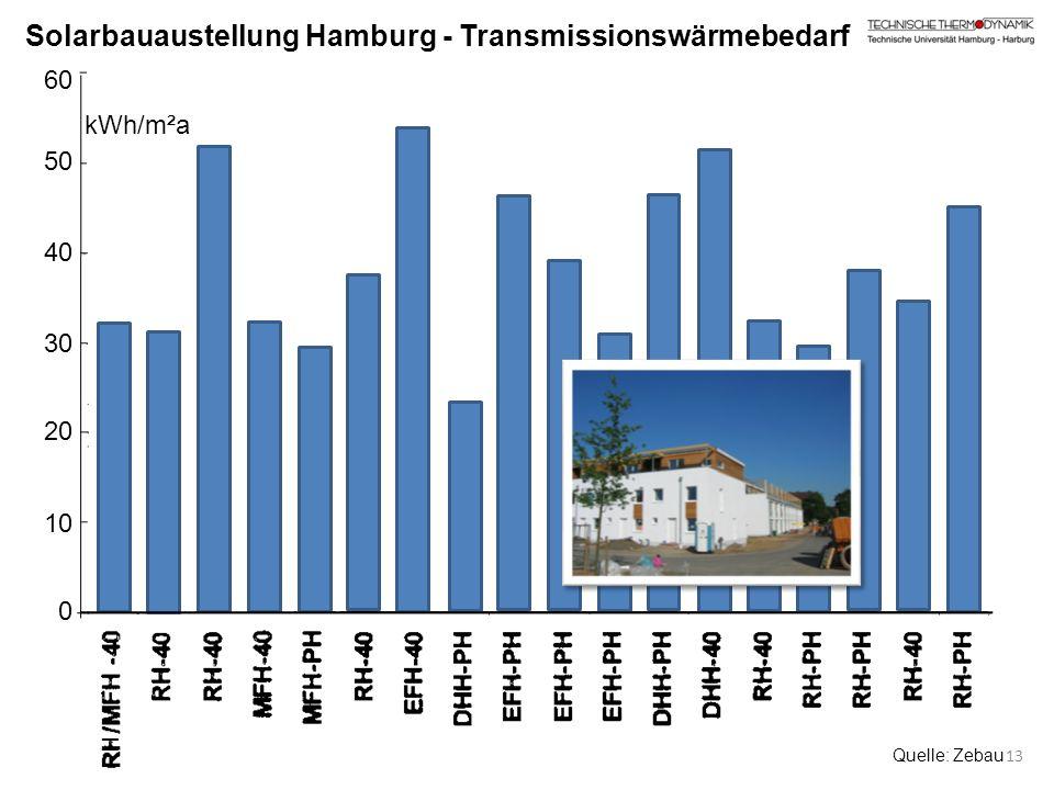 60 50 40 30 20 10 0 Solarbauaustellung Hamburg - Transmissionswärmebedarf H Quelle: Zebau 13 kWh/m²a