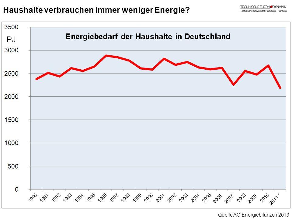 Haushalte verbrauchen immer weniger Energie? Quelle AG Energiebilanzen 2013