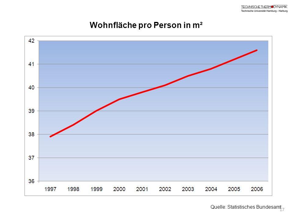 Wohnfläche pro Person in m² Quelle: Statistisches Bundesamt 17