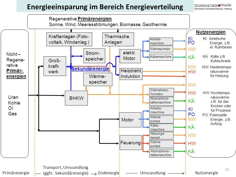 PrimärenergieNutzenergie Transport, Umwandlung (ggfs. Sekundärenergie) UmwandlungEndenergie 21 Uran Kohle Öl Gas Nicht – Regene- rative Primär- energi