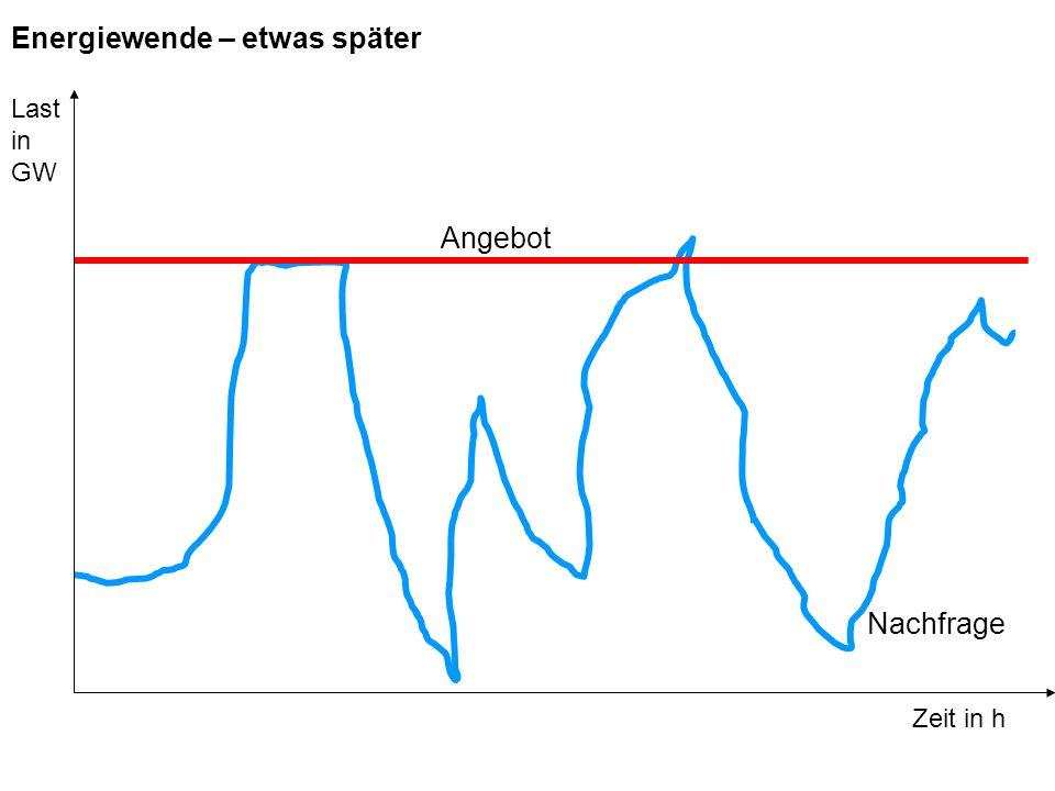 Angebot Nachfrage Zeit in h Last in GW Energiewende – etwas später