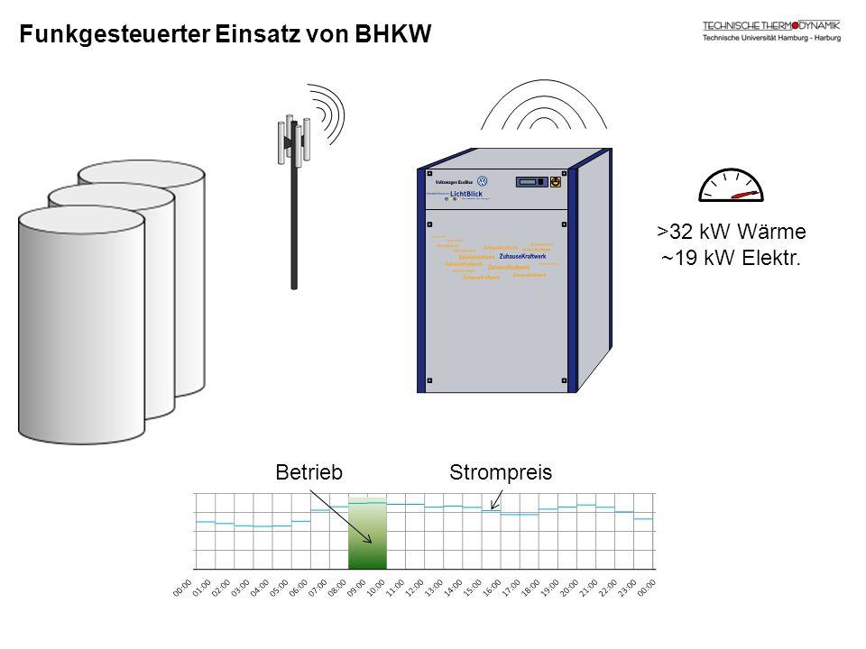 Funkgesteuerter Einsatz von BHKW StrompreisBetrieb >32 kW Wärme ~19 kW Elektr.