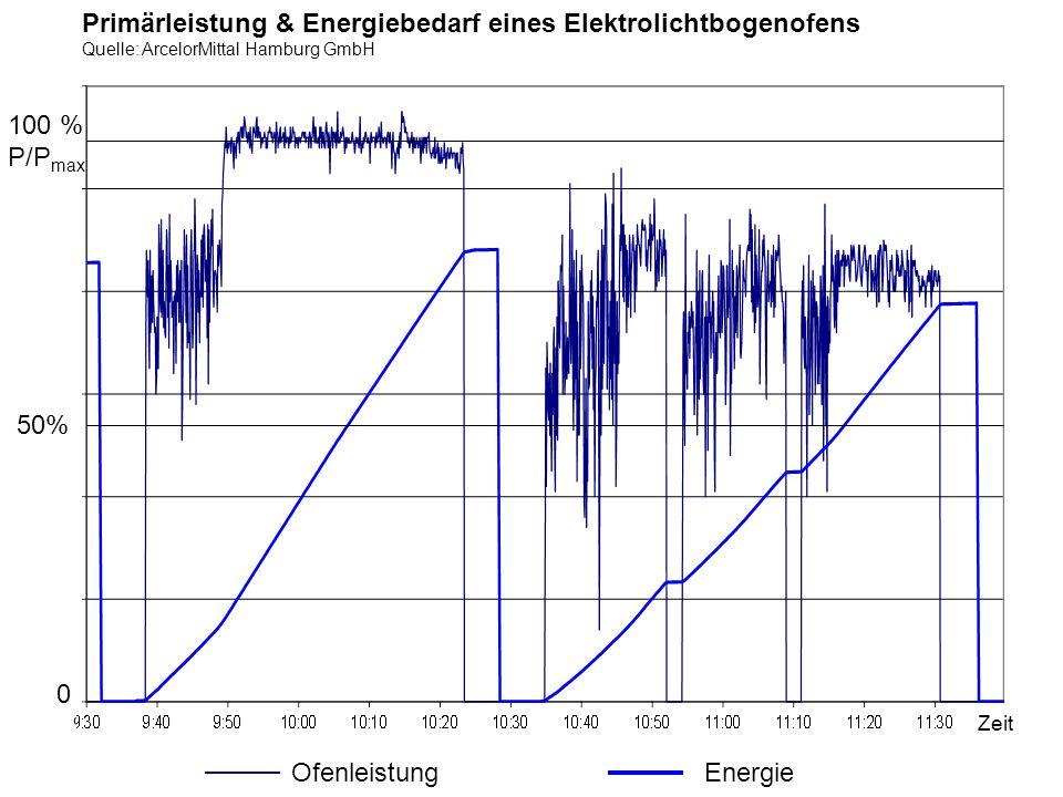 Primärleistung & Energiebedarf eines Elektrolichtbogenofens Quelle: ArcelorMittal Hamburg GmbH Energie Zeit Ofenleistung 0 50% 100 % P/P max