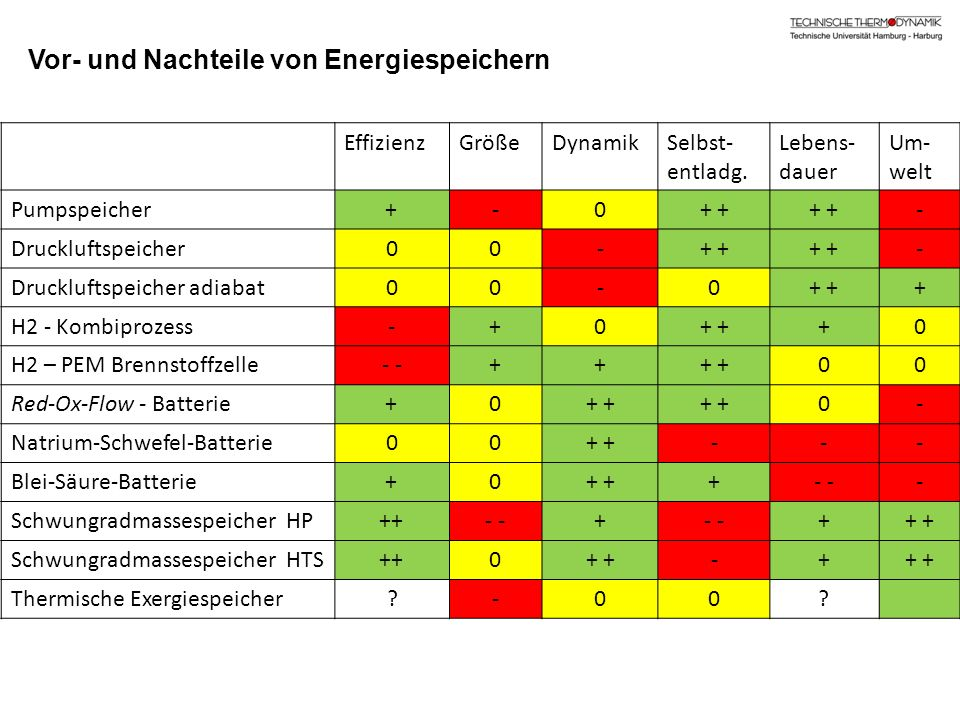 Vor- und Nachteile von Energiespeichern EffizienzGrößeDynamikSelbst- entladg. Lebens- dauer Um- welt Pumpspeicher+-0+ - Druckluftspeicher00-+ - Druckl