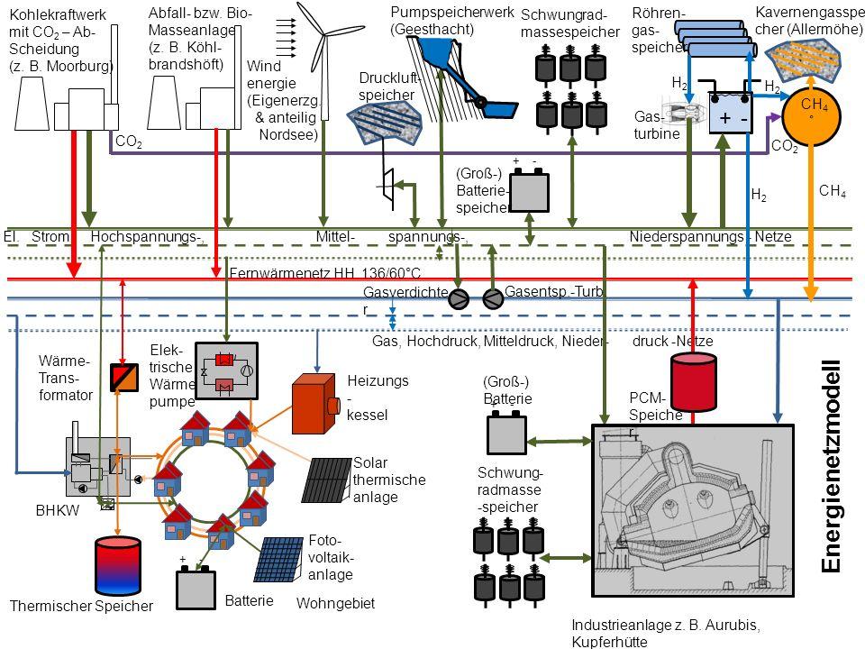Energienetzmodell