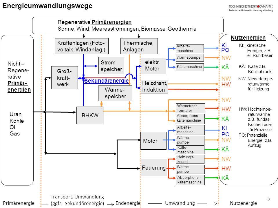 PrimärenergieNutzenergie Transport, Umwandlung (ggfs. Sekundärenergie) UmwandlungEndenergie 8 Uran Kohle Öl Gas Nicht – Regene- rative Primär- energie
