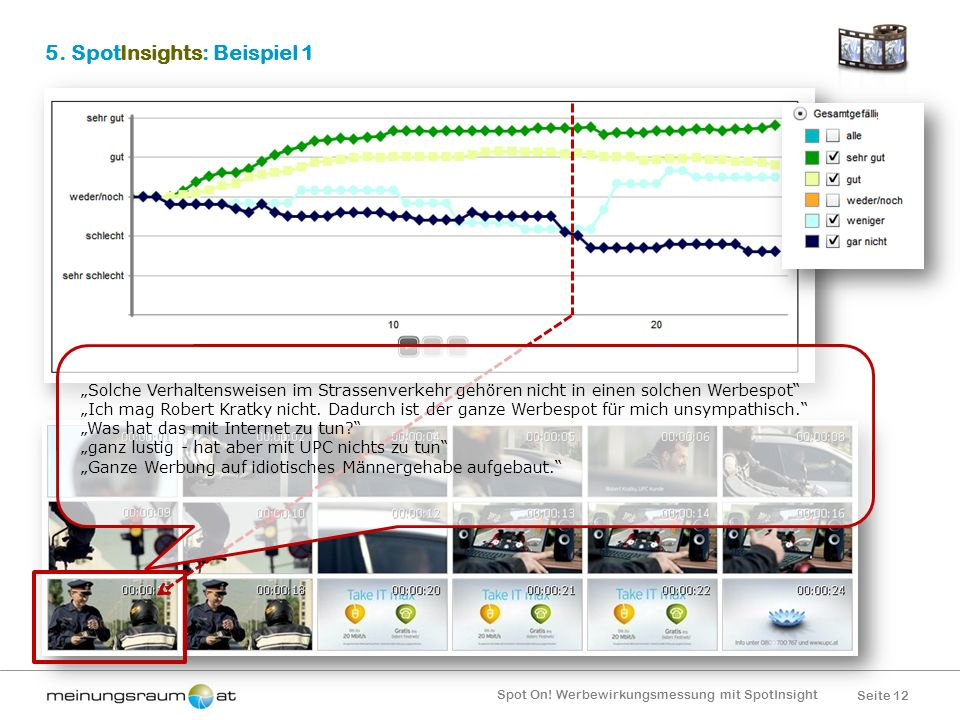 Seite 12 Spot On! Werbewirkungsmessung mit SpotInsight 5. SpotInsights: Beispiel 1 Solche Verhaltensweisen im Strassenverkehr gehören nicht in einen s