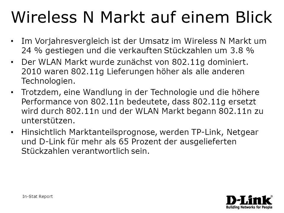 Wireless N Markt auf einem Blick Im Vorjahresvergleich ist der Umsatz im Wireless N Markt um 24 % gestiegen und die verkauften Stückzahlen um 3.8 % Der WLAN Markt wurde zunächst von 802.11g dominiert.
