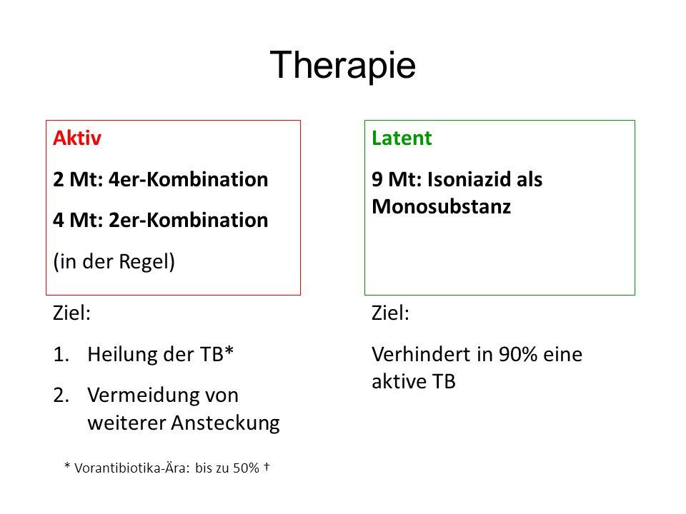 Therapie Aktiv 2 Mt: 4er-Kombination 4 Mt: 2er-Kombination (in der Regel) Latent 9 Mt: Isoniazid als Monosubstanz Ziel: 1.Heilung der TB* 2.Vermeidung
