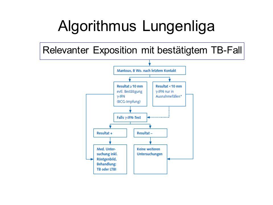 Algorithmus Lungenliga Relevanter Exposition mit bestätigtem TB-Fall