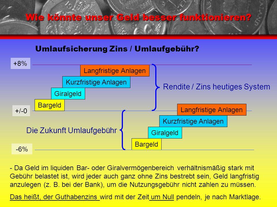 Umlaufsicherung Zins / Umlaufgebühr? Wie könnte unser Geld besser funktionieren? +/-0 Bargeld Giralgeld Kurzfristige Anlagen Langfristige Anlagen Barg