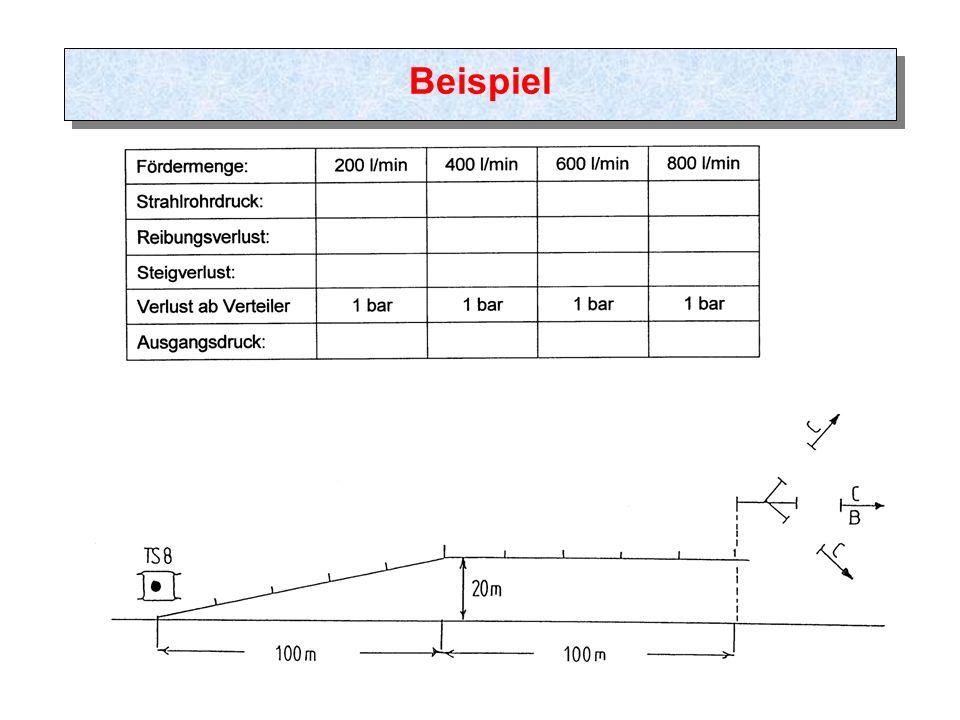 Erstellt von: Billert Karsten 8 Beispiel Hydroschild 1200 l/min Ausgangsdruck TS - 7 bar 1.