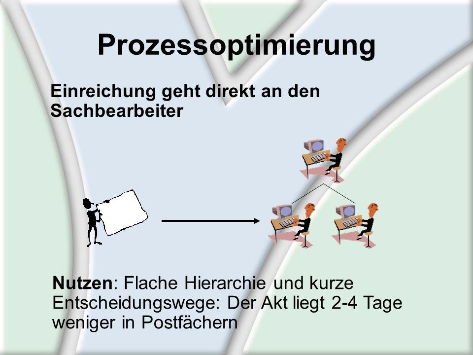 Einreichung geht direkt an den Sachbearbeiter Prozessoptimierung Nutzen: Flache Hierarchie und kurze Entscheidungswege: Der Akt liegt 2-4 Tage weniger