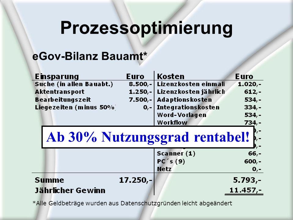 Prozessoptimierung eGov-Bilanz Bauamt* *Alle Geldbeträge wurden aus Datenschutzgründen leicht abgeändert Ab 30% Nutzungsgrad rentabel!