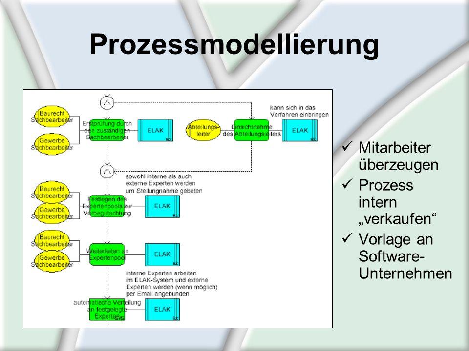 Prozessmodellierung Mitarbeiter überzeugen Prozess intern verkaufen Vorlage an Software- Unternehmen