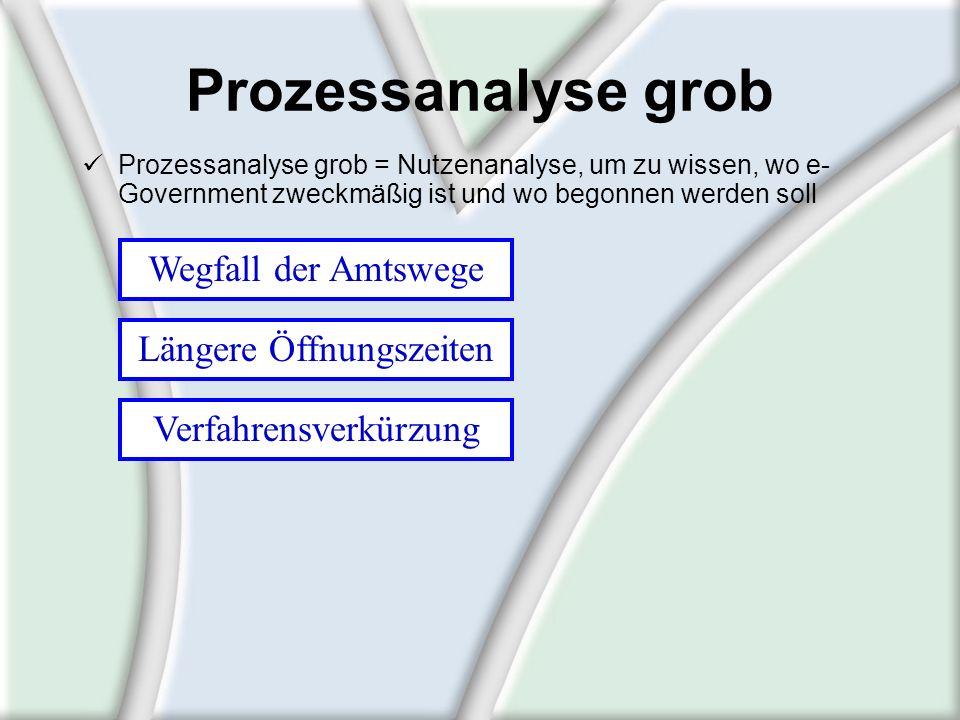 Prozessanalyse grob Prozessanalyse grob = Nutzenanalyse, um zu wissen, wo e- Government zweckmäßig ist und wo begonnen werden soll Verfahrensverkürzun