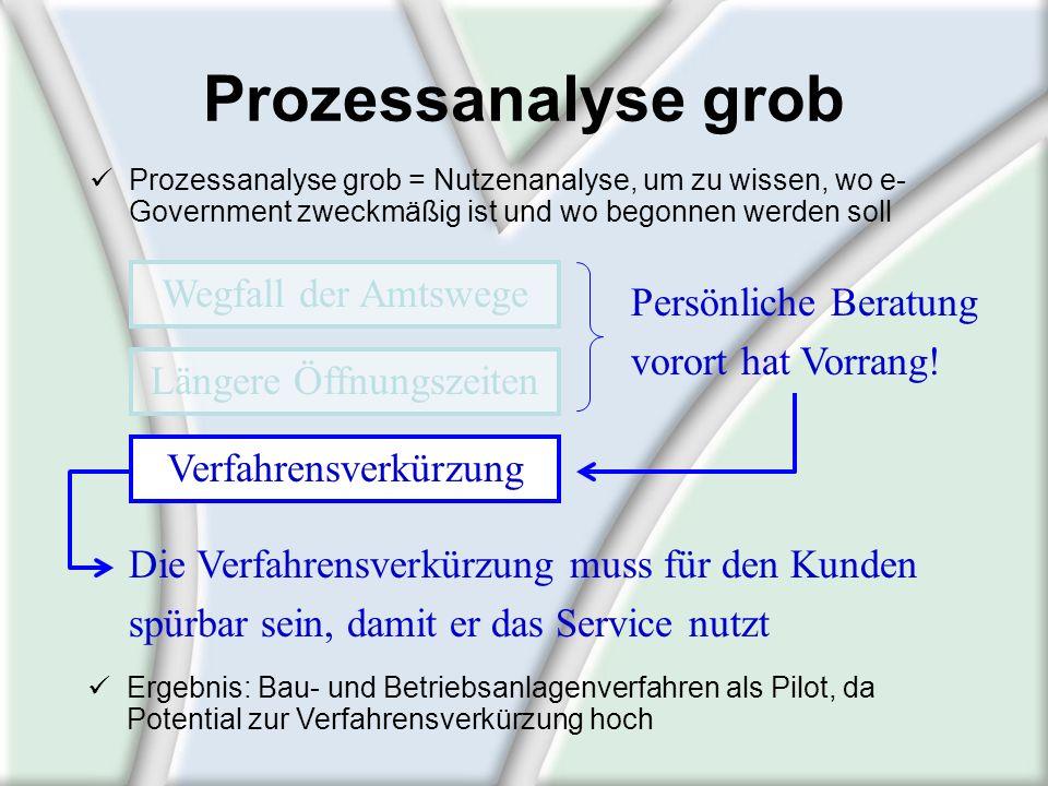 Prozessanalyse grob Prozessanalyse grob = Nutzenanalyse, um zu wissen, wo e- Government zweckmäßig ist und wo begonnen werden soll Die Verfahrensverkü