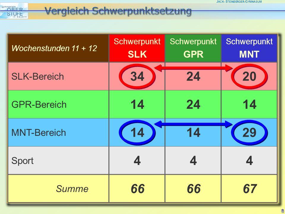 J ACK -S TEINBERGER -G YMNASIUM Schwerpunkt SLK 34 14 4 66 Schwerpunkt MNT 20 14 29 4 67 Wochenstunden 11 + 12 SLK-Bereich GPR-Bereich MNT-Bereich Sport Summe Schwerpunkt GPR 24 14 4 66 8