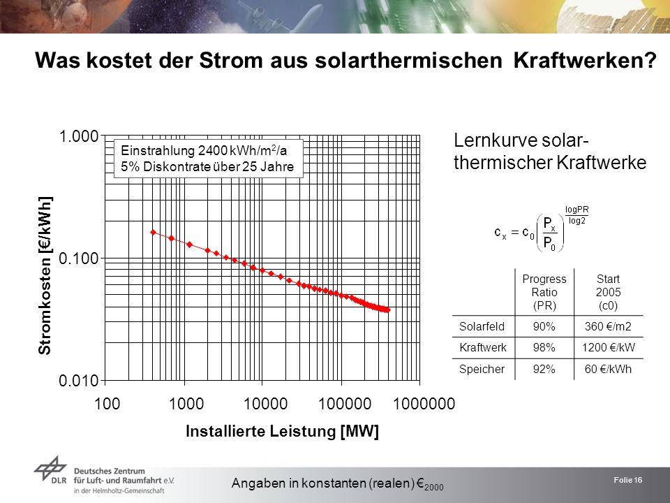 Folie 16 Was kostet der Strom aus solarthermischen Kraftwerken? Einstrahlung 2400 kWh/m 2 /a 5% Diskontrate über 25 Jahre Progress Ratio (PR) Start 20