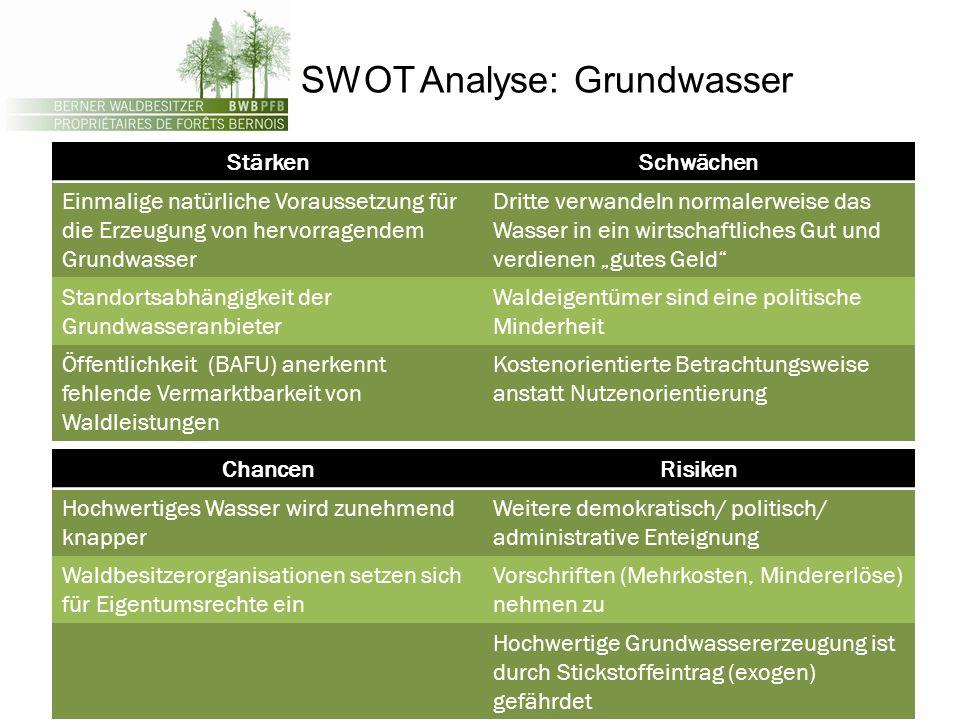 SWOT Analyse: Grundwasser StärkenSchwächen Einmalige natürliche Voraussetzung für die Erzeugung von hervorragendem Grundwasser Dritte verwandeln norma