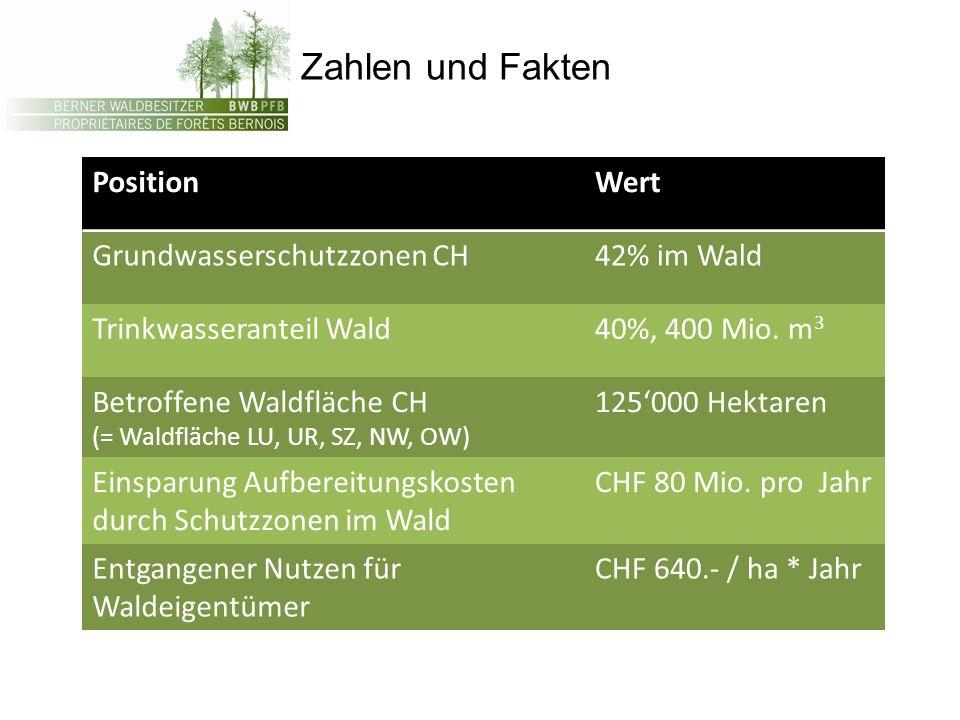 PositionWert Grundwasserschutzzonen CH42% im Wald Trinkwasseranteil Wald40%, 400 Mio. m 3 Betroffene Waldfläche CH (= Waldfläche LU, UR, SZ, NW, OW) 1