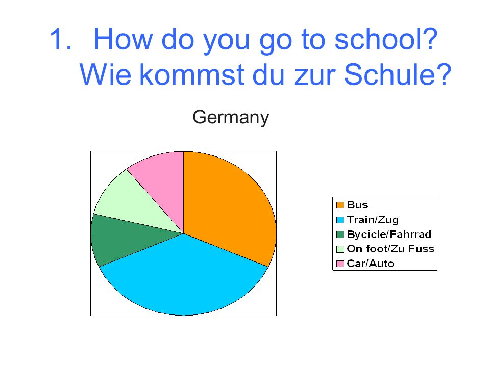 1.How do you go to school Wie kommst du zur Schule Germany
