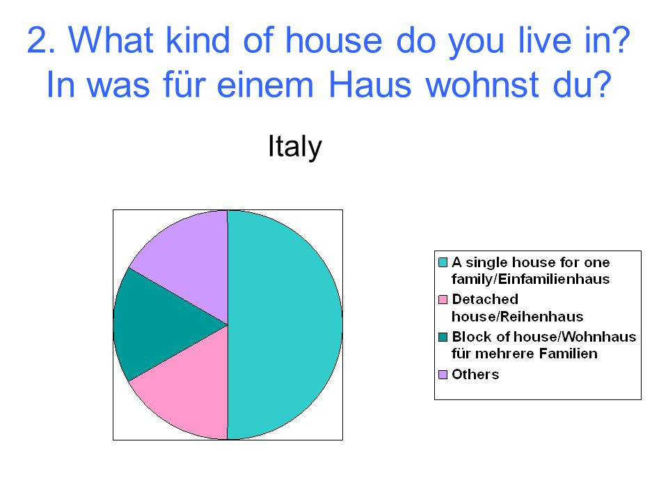2. What kind of house do you live in In was für einem Haus wohnst du Italy