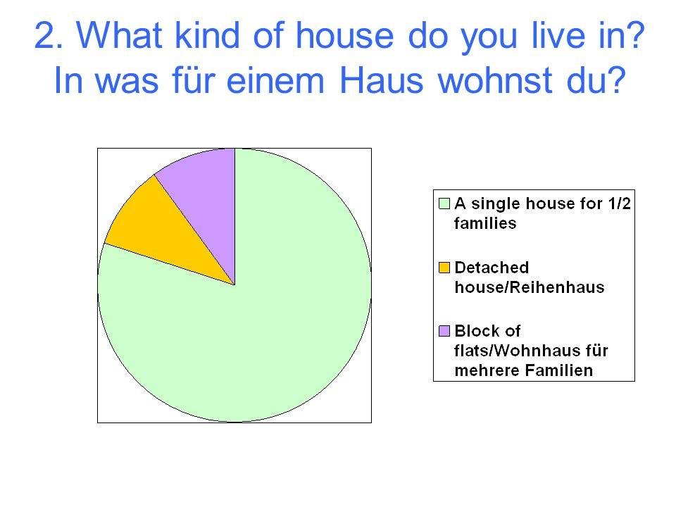 2. What kind of house do you live in In was für einem Haus wohnst du