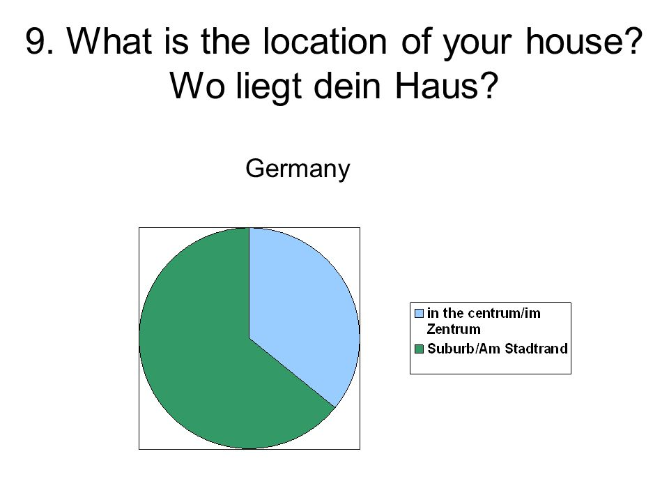 9. What is the location of your house? Wo liegt dein Haus? Germany