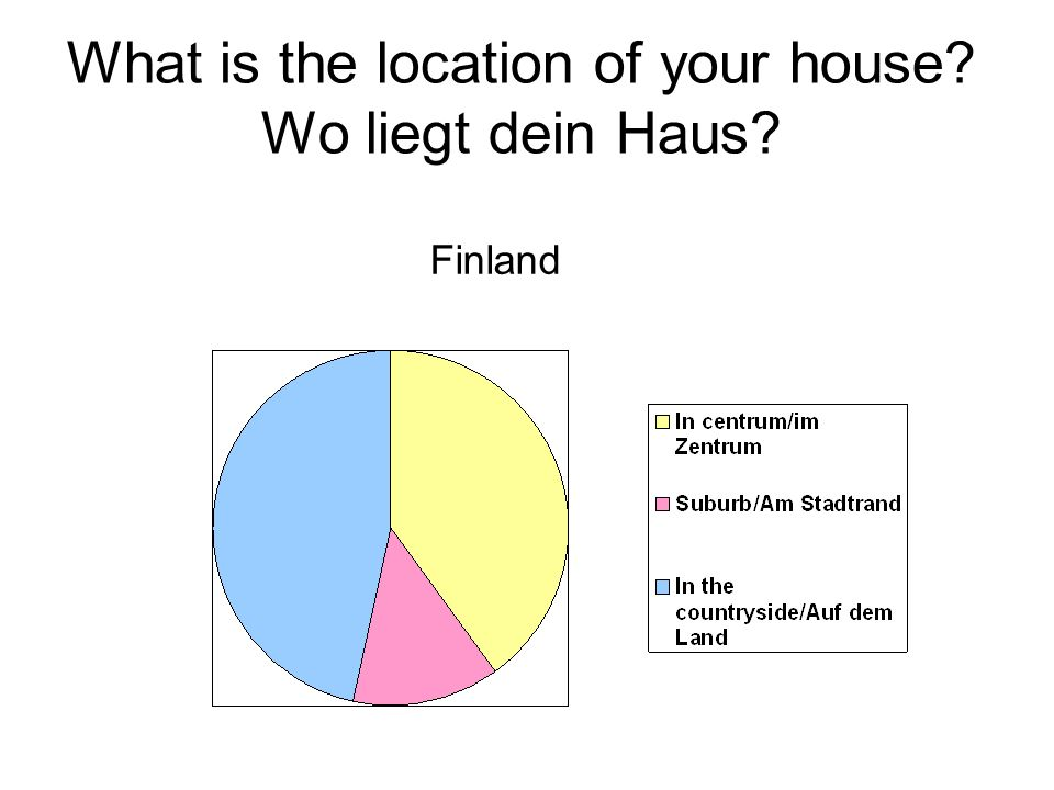 What is the location of your house Wo liegt dein Haus Finland