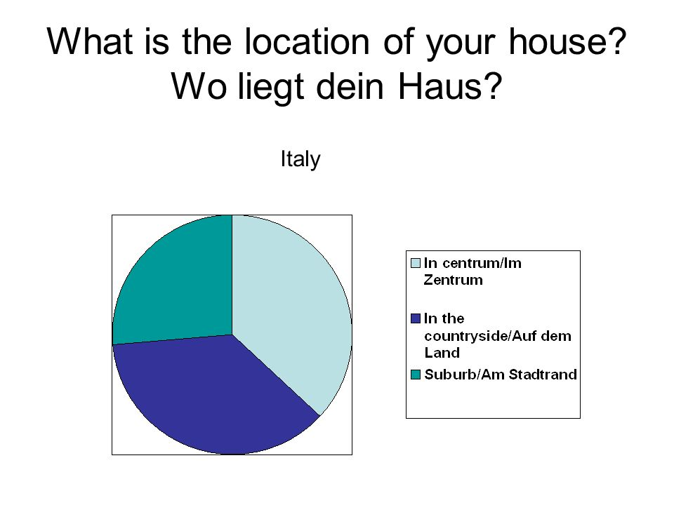 What is the location of your house? Wo liegt dein Haus? Italy