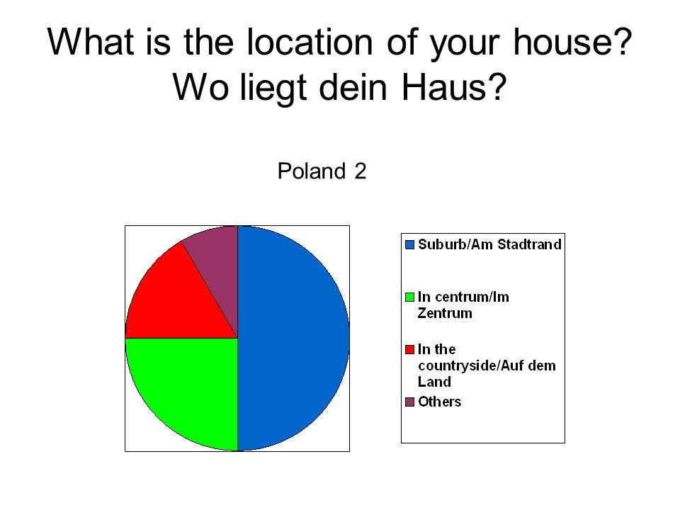 What is the location of your house? Wo liegt dein Haus? Poland 2